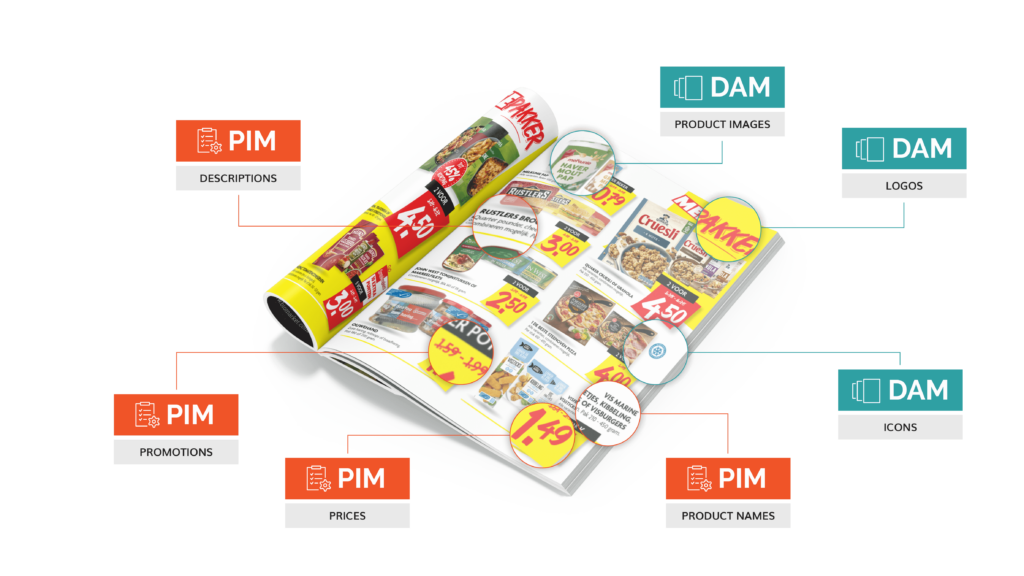 What is the difference between DAM and PIM and how do they complement each other?